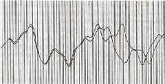 Расхождение двух графиков погоды, берущих начало из одной точки. Распечатка Лоренца 1961 года, воспроизведенная в книге Джеймса Глейка
