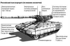 Перспективный танк Т-95. Фото с сайта www.newsby.org