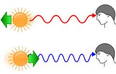 Красное смещение возникает, когда объект удаляется от наблюдателя. Фиолетовое - когда приближается. Изображение Ales Tosovsky с сайта wikipedia.org