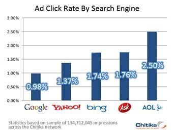 Доля кликов по рекламным объявлениям на разных поисковиках и порталах