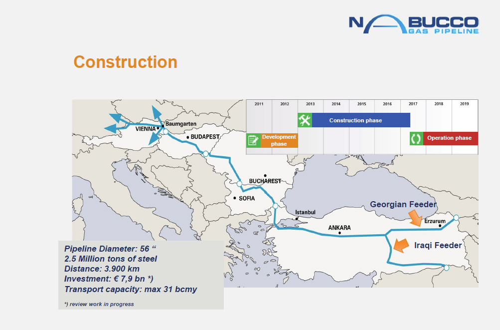 Схема газопровода Nabucco (нажмите для увеличения) .