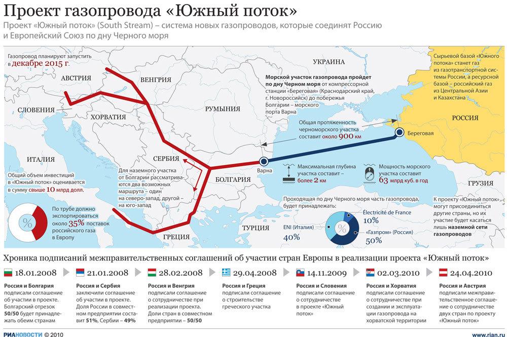 Проект газопровода