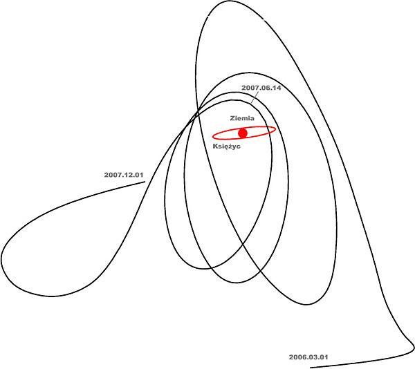 Красный эллипс - орбита Луны.