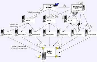 Схема организации хакерской DDoS-атаки