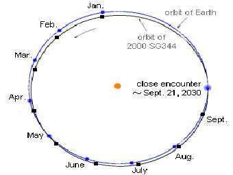 nasa asteroid наса астероид высадка