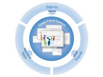 Схема работы Google Friend Connect