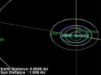 Траектории движения планет и астероида Апофиз-99942. В апреде 2029 года астероид подойдет максимально близко к нашей планете. Изображение Лаборатории реактивного движения NASA