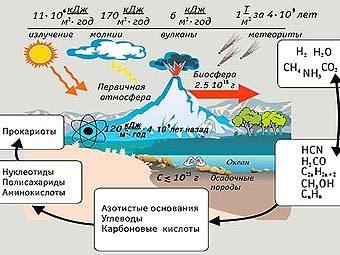 Атмосфера Земли, являясь податливой средой, обладает значительной инерцией покоя.