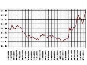 Курс рубля рф к доллару