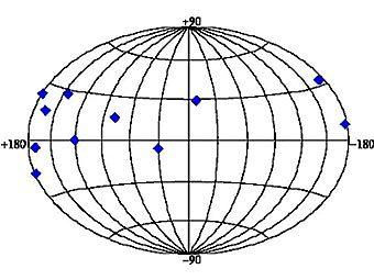 Карта слабых гамма-всплесков (синие ромбы), зафиксированных европейским орбитальным телескопом INTEGRAL.