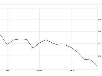 Отношение курса евро к доллару