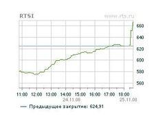 График индекса РТС с сайта биржи