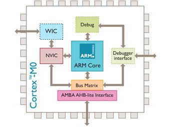 ARM выпустила свой самый маленький процессор