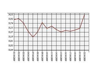 Форекс курс доллара к рублю онлайн график Похожие статьи Курс украинской