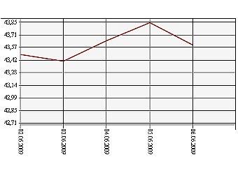 Курс евро июнь 2011