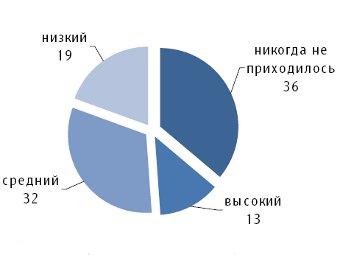 Диаграмма, показывающая уровень владения компьютером среди россиян