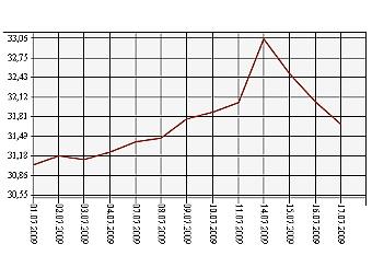 Курс доллара июль 2011