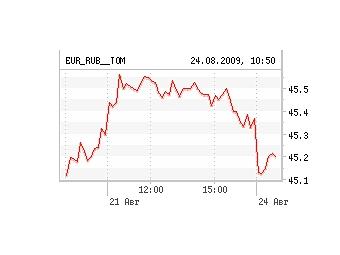Средневзвешенный курс евро