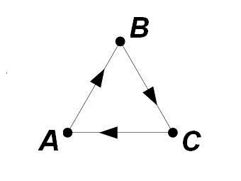 Пример нетранзитивной тройки. Стрелками показано, какая команда из двух, соединенных ребром, победила. Иллюстрация Лента.Ру