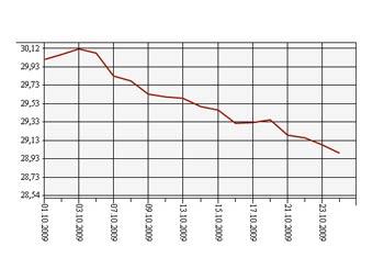 Динамика курс евро цб рф