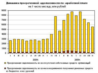 Динамика просроченной задолженности по зарплате. График из отчета Росстата. Для увеличения нажать.