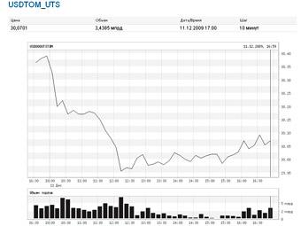 Курс доллара на 30.09 2012