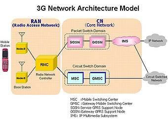Схема архитектуры сети 3G с сайта nec.co.jp.  Сотовые сети третьего поколения позволяют увеличить скорость передачи...