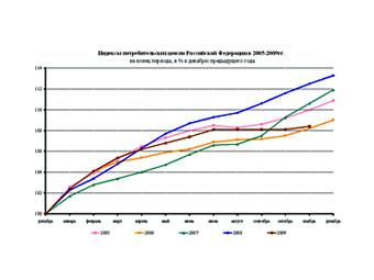Индекс потребительских цен. График из отчета Росстата