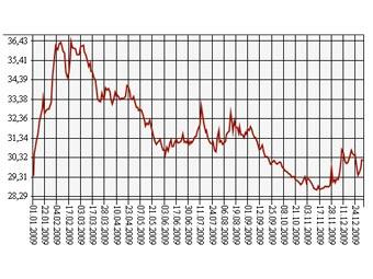 График динамики доллара за год с сайта ЦБ РФ