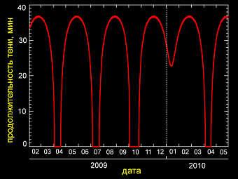 """Продолжительность теневого участка орбиты спутника """"Коронас-Фотон"""". Отрезки со временем, равным нулю, соответствуют бестеневым орбитам. Ближайший бестеневой период - апрель 2010 года. Изображение с сайта проекта"""
