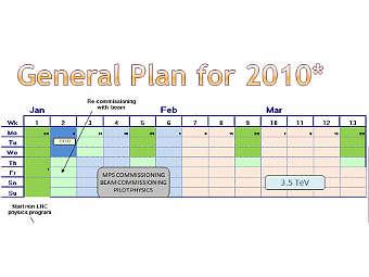 План работы БАК на первые 3 месяца 2010 года. Иллюстрация из доклада Пребиса