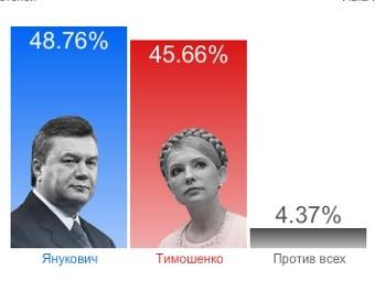 """Скриншот с сайта """"Украинской правды"""""""