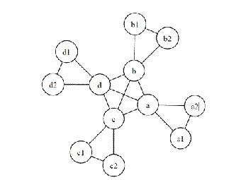 Схема простейшей сети. Иллюстрация авторов исследования