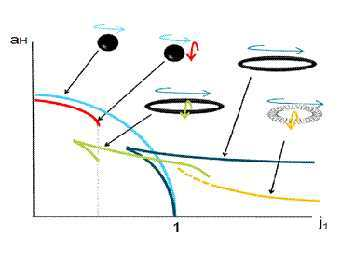 Различные виды черных дыр. Иллюстрация авторов исследования