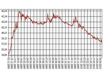 Динамика курса евро цб