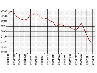 Курс евро октябрь 2010