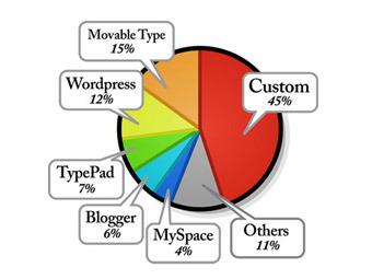 платформы для блогов