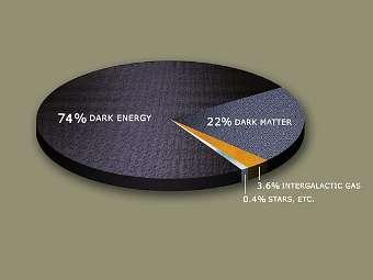 Предположительный состав вещества Вселенной. Изображение PD-USGOV-NASA.