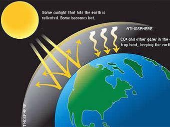 Схема парникового эффекта. Изображение с сайта energy.gov