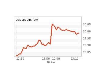 Курс доллара август 2011