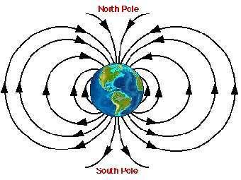 Схематичное представление магнитного поля Земли. Изображение с сайта unc.edu