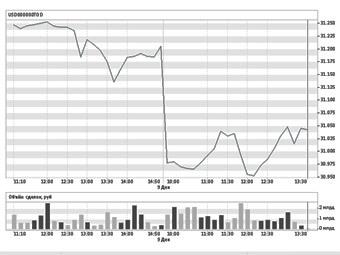 Вчера доллар потерял позиции на уровне 31 рубля