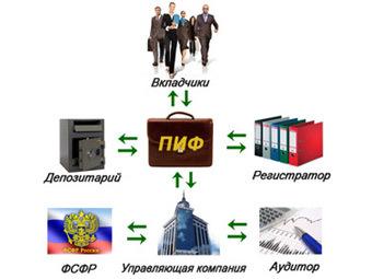 Схема ПИФа.  Изображение с сайта invest-academ.ru В январе 2012 года чистый отток средств из российских паевых...