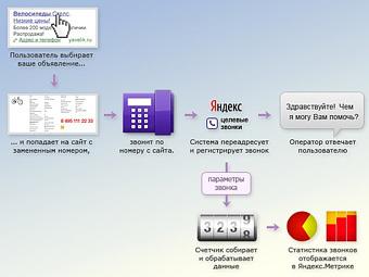"""Схема работы услуги """"Целевой звонок"""". Изображение с сайта metrika.yandex.ru"""