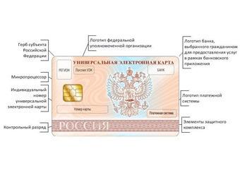 Необходимо до 23 января включительно успеть отказаться от универсальных электронных карт (УЭК) .