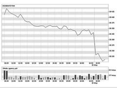 Курс доллара март 2012