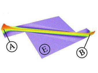 Схема звукового луча.  Группе австрийских физиков удалось получить звуковые волны, которые напоминают траектории...