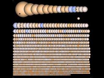 Все найденные на сегодня экзопланеты. Изображение с сайта nasa.gov