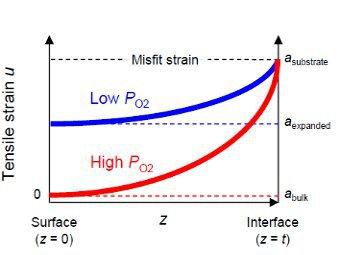График деформации в зависимости от кислорода. Иллюстрация авторов исследования