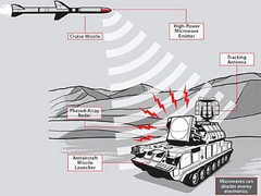 Схема действия микроволновой ракеты whatsthelatest.net.
